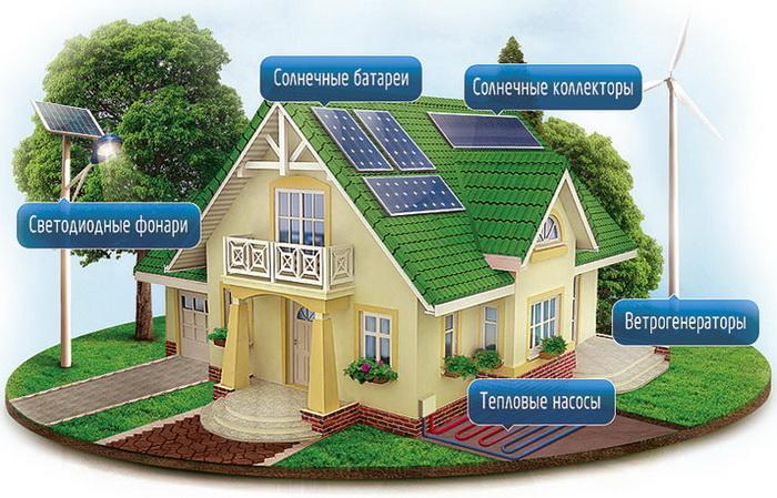 3 alternativnyye istochniki energii dlya doma