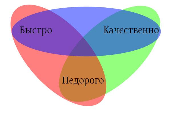 bistro-nedorogo-kachestvenno