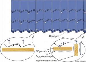 kreplenie-metallocherepicy
