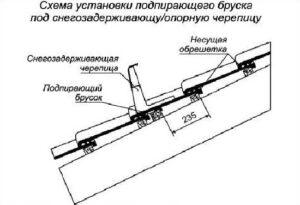 podpirayushiy-brus