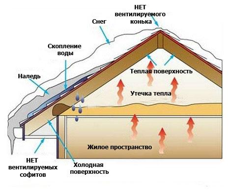 Причини утворення полою на покрівлі
