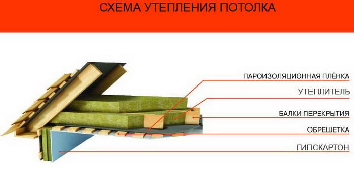skhema utepleniya potolka 700x340 - Утепление потолка
