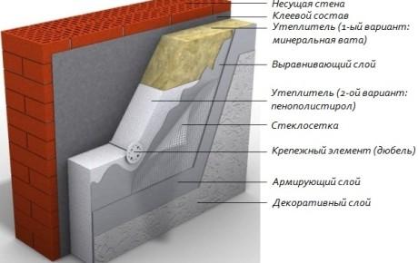 Схема утепления фасадов мокрым способом